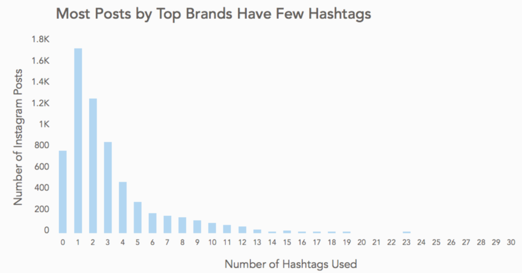 how top brands using hasthag